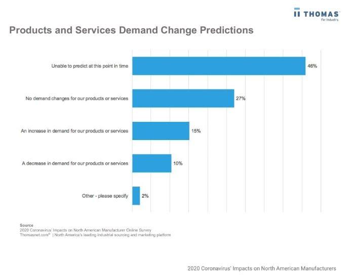COVID-19 Supply Chain Predictions